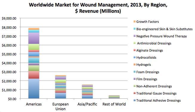 wound market