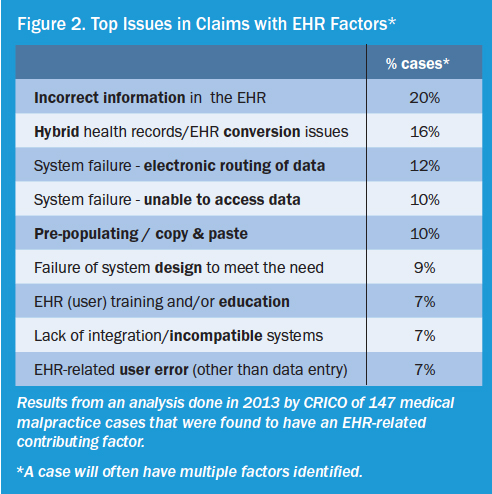 Comparing Adoption of EHR Systems by State Against the National Average