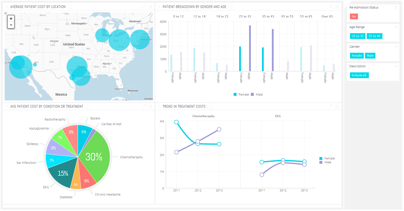 Business Analytics Cures: How BI Is Used for Healthcare