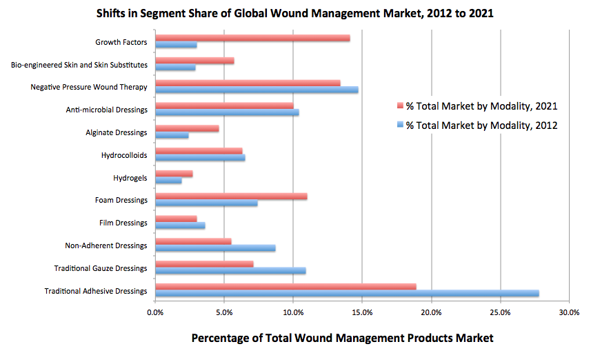 wound management care