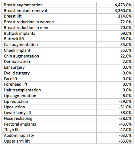reconstructive surgery market