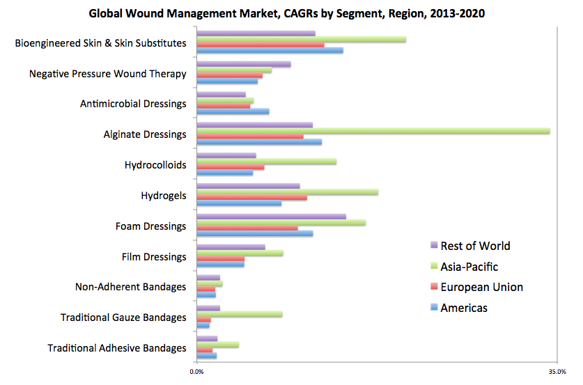wound market growth bar graph