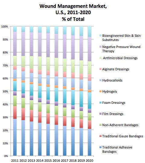 wound management market US