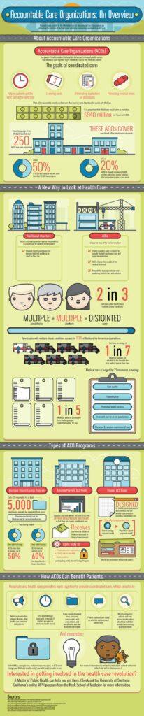 ACO infographic