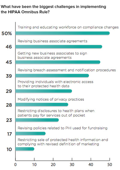 Toughest Challenges with Implementing the Latest HIPAA Regulations