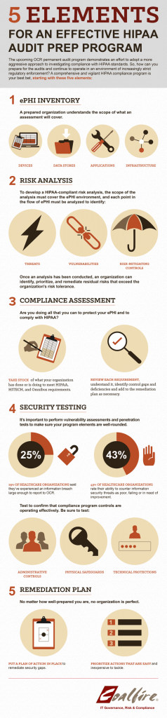 5 Elements of an Effective HIPAA Audit Program