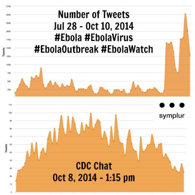 Ebola Chat