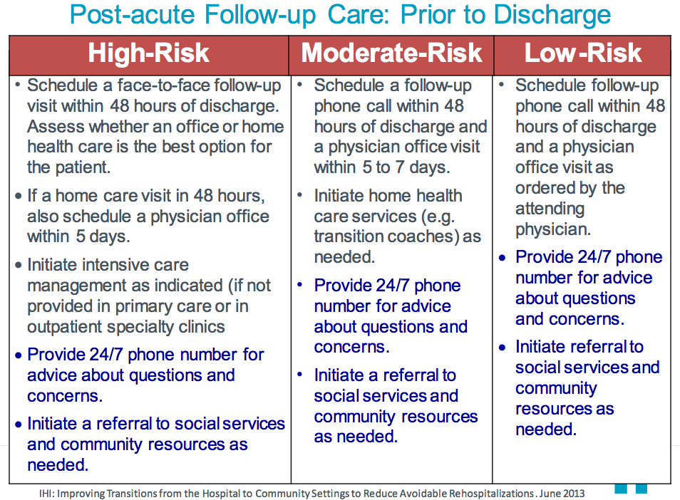Post Acute Care Follow Up Communications