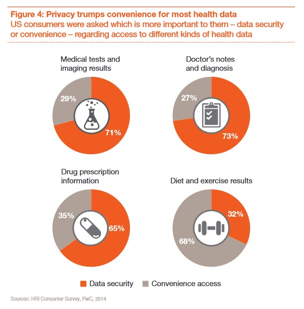 pricewaterhousecooper privacy healthcare