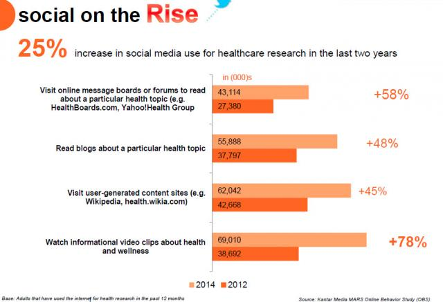 Social Media and Healthcare: Creating a Healthy Relationship