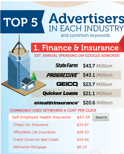 2011 Google AdWords Income. Source: Wordstream