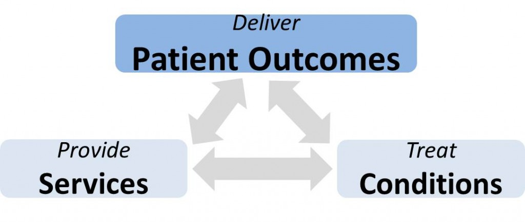 deliver Patient Outcomes