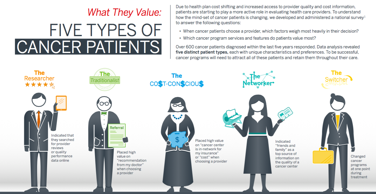 New Research on The Patient Voice