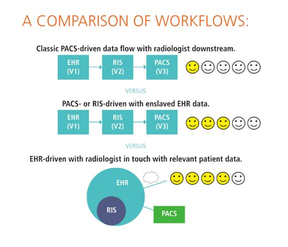 EHR-driven workflow