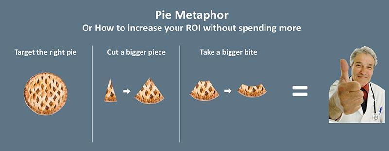 ppc-pie-metaphor-heatlhcare-marketing.jpg