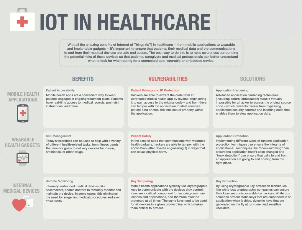 Internet of Things (IoT) + healthcare = what, exactly?