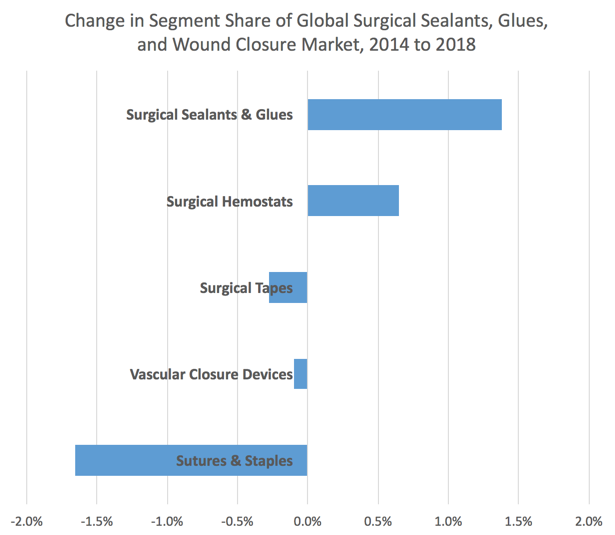 Sutures, Staples and Other Fading Technologies