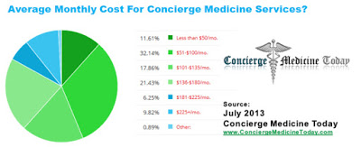 That Is Likely True If Only Because And Staff Cost More Here A Chart From Concierge Medicine Today Related To Costs Across The Usa