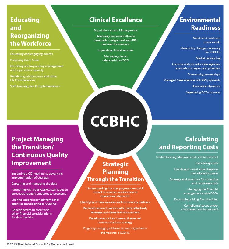 CCBHCs