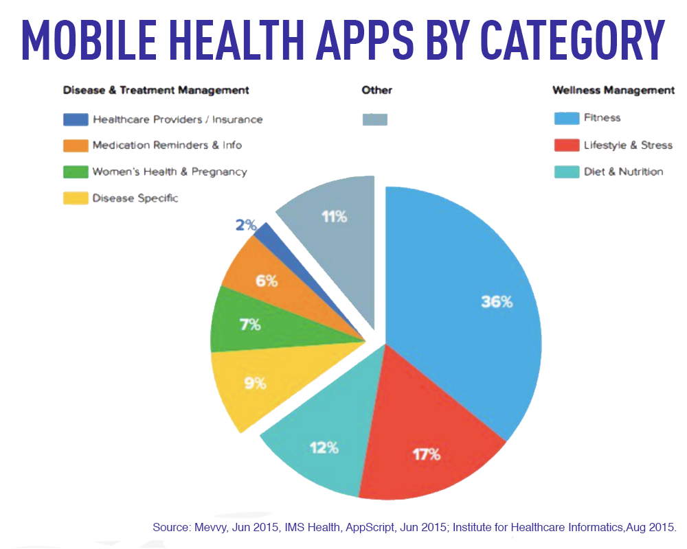 Mobile Health Apps By Category