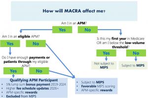 MACRA: a rule worth learning