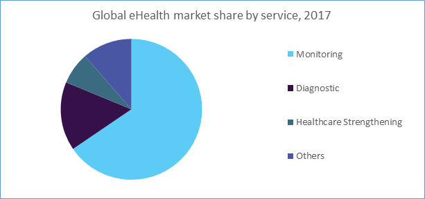Global eHealth market share by service, 2017