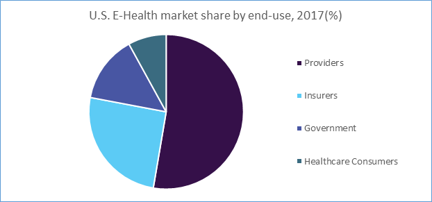 U.S. E-Health market share by end-use, 2017 (%)