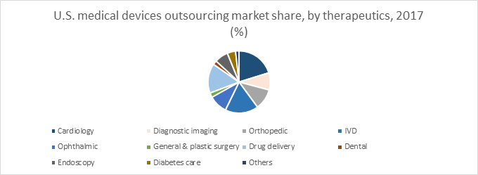 U.S. medical devices outsourcing market share, by therapeutics, 2017 (%)