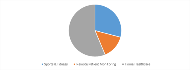 Global Wearable Medical Devices Market Share By Application, 2016