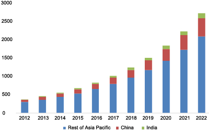 Hospital Acquired Infections (HAI) Diagnostics Market