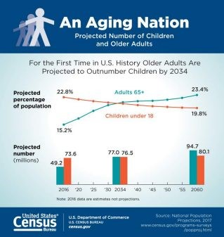 An aging Nation